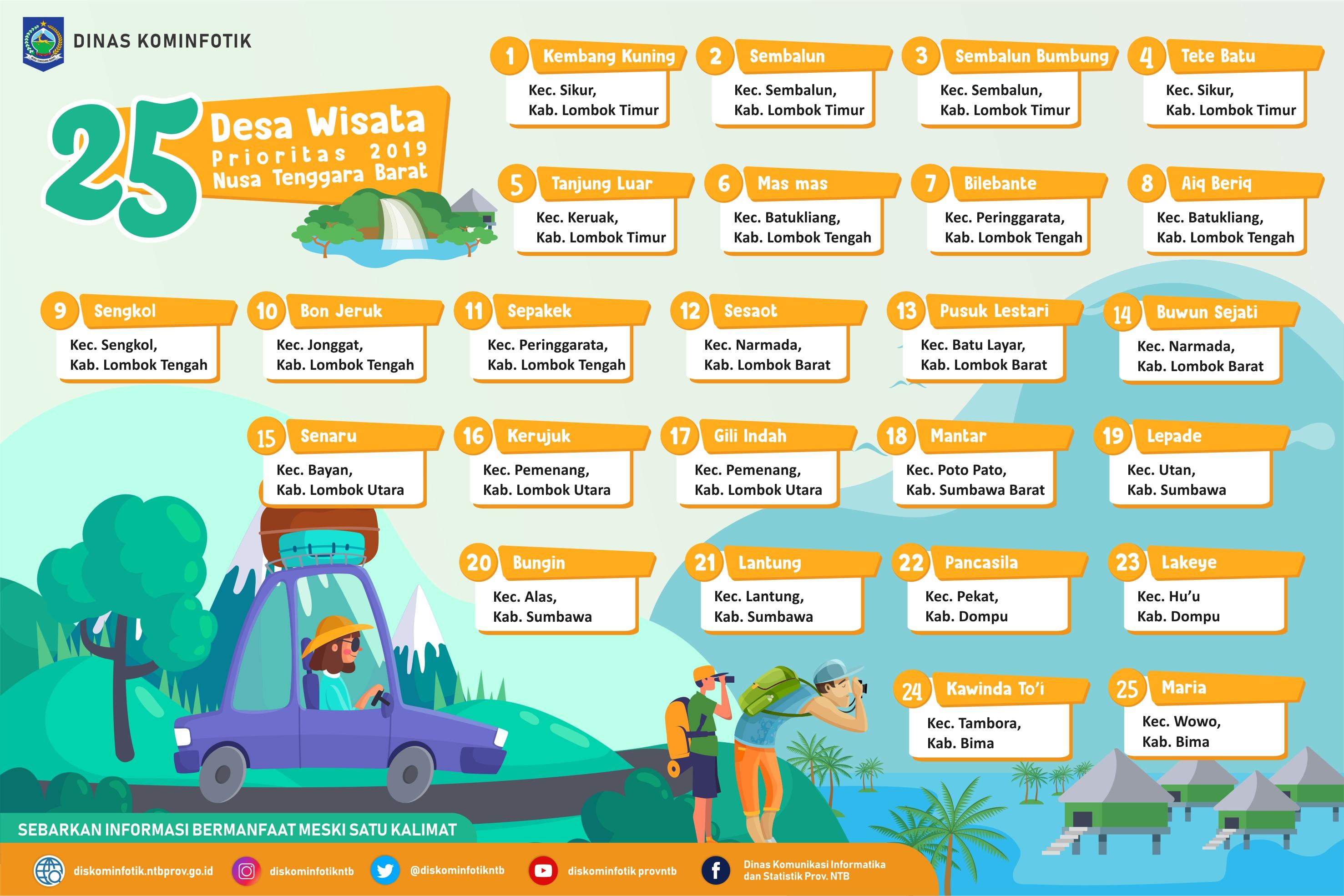 Provinsi Ntb 99 Desa Wisata Nusa Tenggara Barat